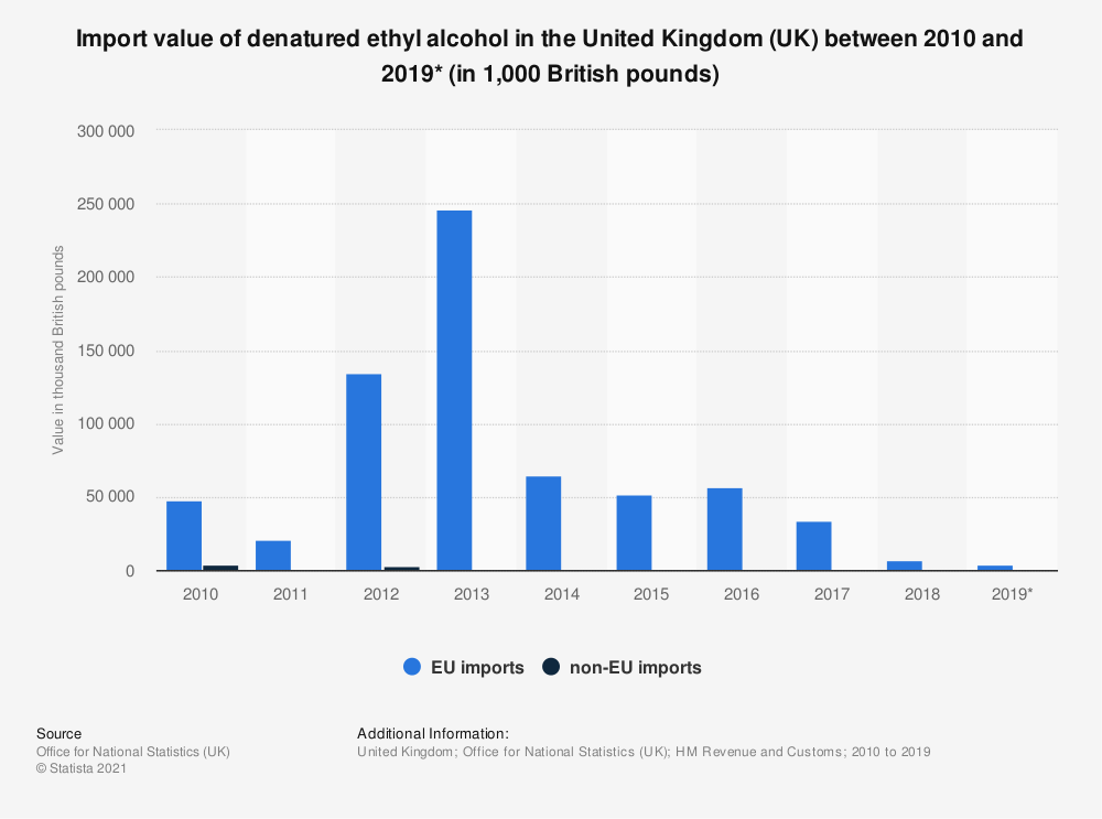 Statistic: Import value of denatured ethyl alcohol in the United Kingdom (UK) between 2010 and 2019* (in 1,000 British pounds) | Statista
