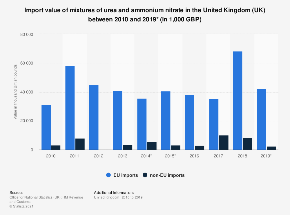 Statistic: Import value of mixtures of urea and ammonium nitrate in the United Kingdom (UK) between 2010 and 2018 (in 1,000 GBP) | Statista