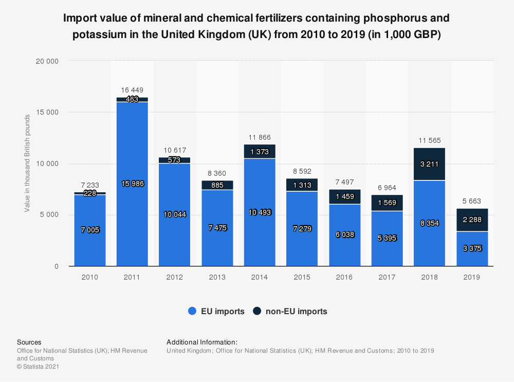 Statistic: Import value of mineral and chemical fertilizers containing phosphorus and potassium in the United Kingdom (UK) between 2010 and 2019* (in 1,000 GBP) | Statista