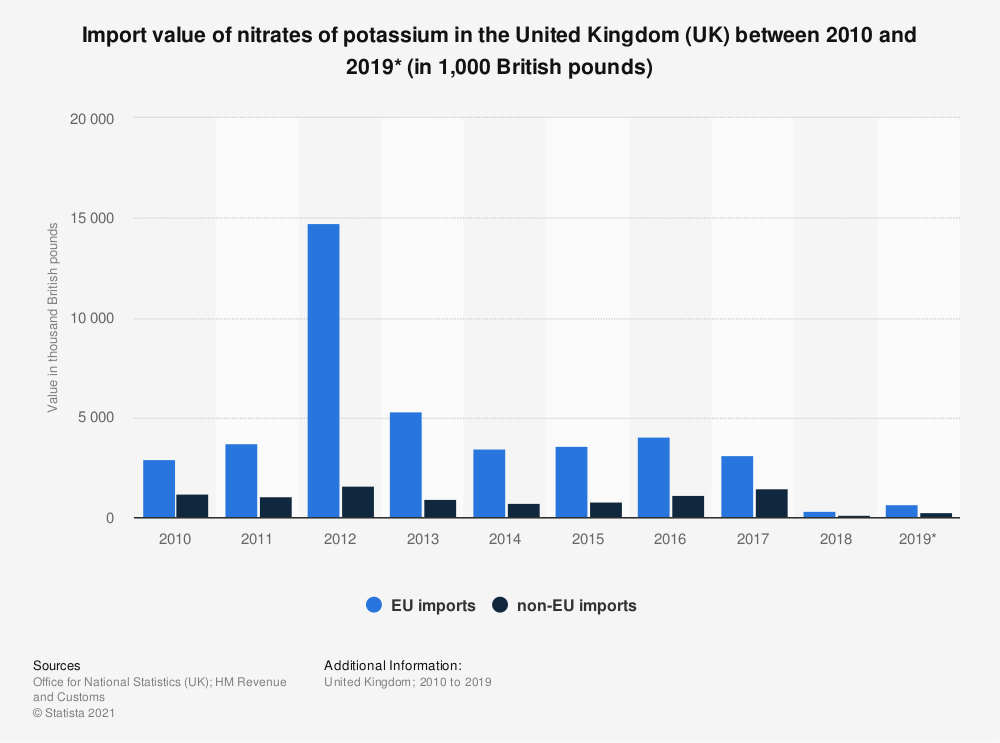 Statistic: Import value of nitrates of potassium in the United Kingdom (UK) between 2010 and 2019* (in 1,000 British pounds) | Statista