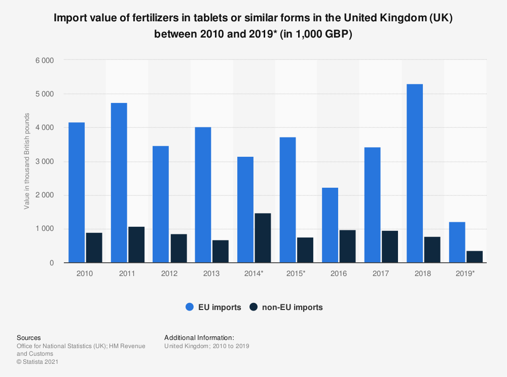 Statistic: Import value of fertilizers in tablets or similar forms in the United Kingdom (UK) between 2010 and 2018 (in 1,000 GBP) | Statista