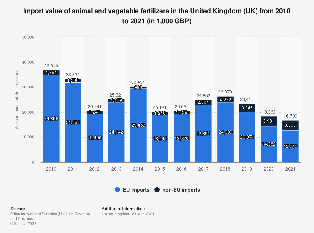 Statistic: Import value of animal and vegetable fertilizers in the United Kingdom (UK) between 2010 and 2019* (in 1,000 GBP) | Statista