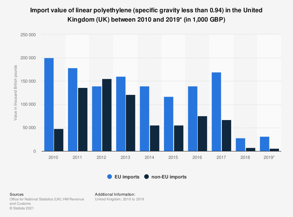 Statistic: Import value of linear polyethylene (specific gravity less than 0.94) in the United Kingdom (UK) between 2010 and 2019* (in 1,000 GBP) | Statista