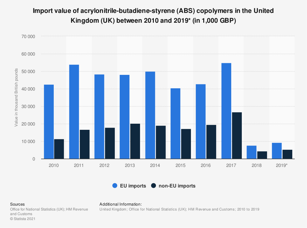 Statistic: Import value of acrylonitrile-butadiene-styrene (ABS) copolymers in the United Kingdom (UK) between 2010 and 2019* (in 1,000 GBP) | Statista