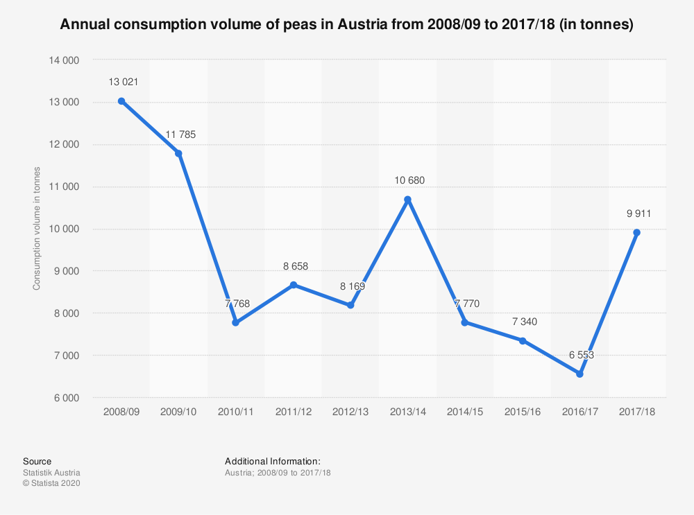 Statistic: Annual consumption volume of peas in Austria from 2008/09 to 2017/18 (in tonnes) | Statista