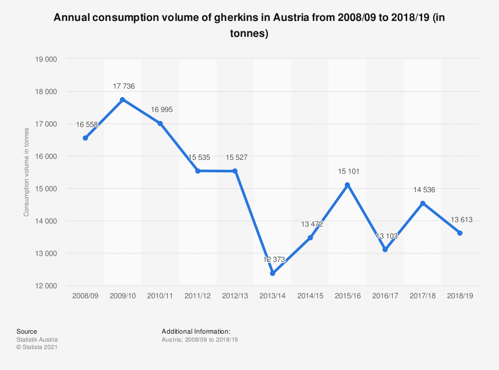 Statistic: Annual consumption volume of gherkins in Austria from 2008/09 to 2017/18 (in tonnes) | Statista