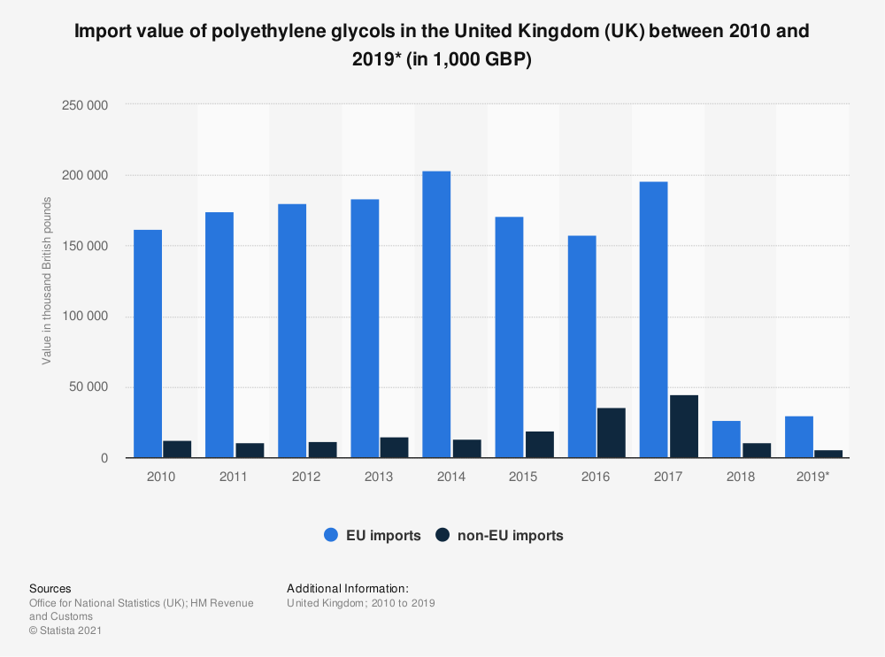 Statistic: Import value of polyethylene glycols in the United Kingdom (UK) between 2010 and 2019* (in 1,000 GBP) | Statista