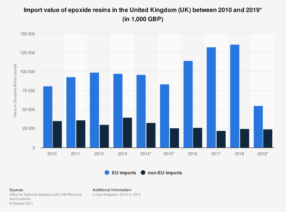 Statistic: Import value of epoxide resins in the United Kingdom (UK) between 2010 and 2018 (in 1,000 GBP) | Statista