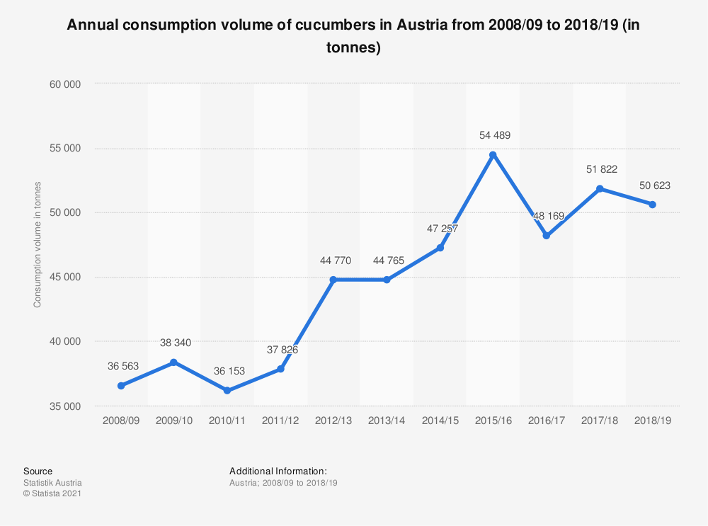 Statistic: Annual consumption volume of cucumbers in Austria from 2008/09 to 2017/18 (in tonnes) | Statista
