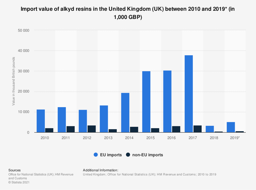 Statistic: Import value of alkyd resins in the United Kingdom (UK) between 2010 and 2019* (in 1,000 GBP) | Statista