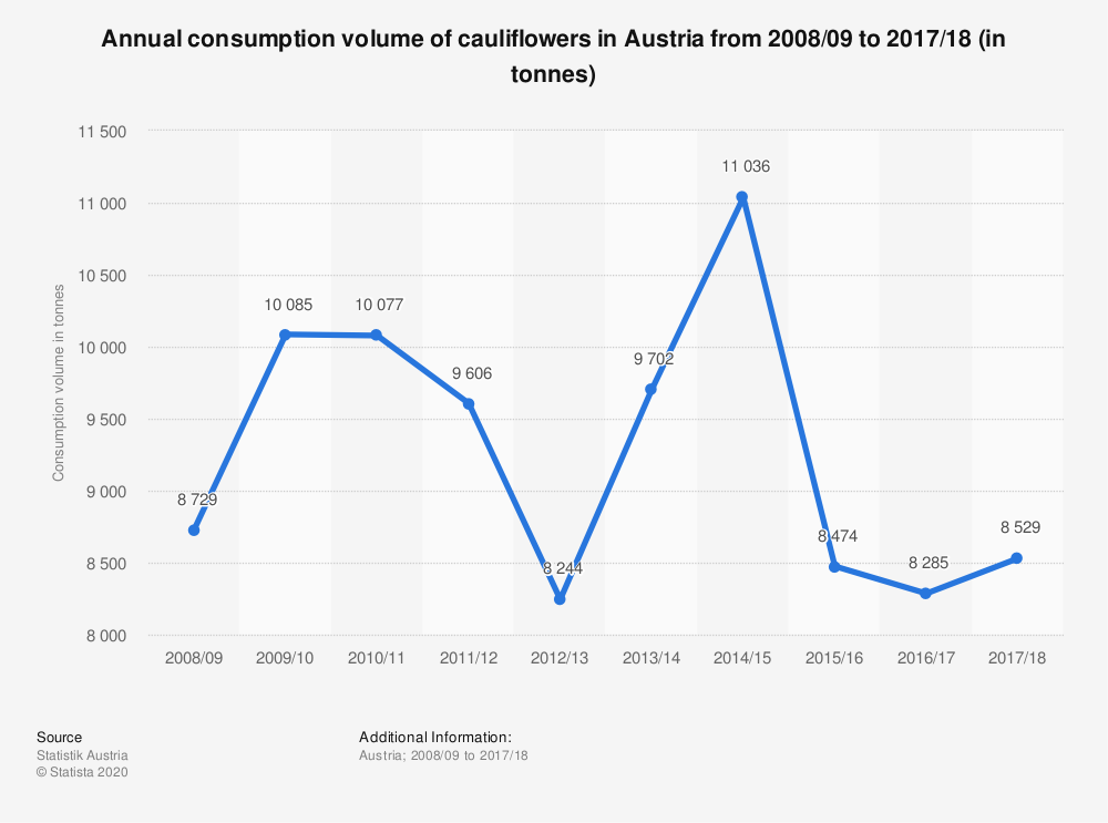 Statistic: Annual consumption volume of cauliflowers in Austria from 2008/09 to 2016/17 (in tonnes) | Statista