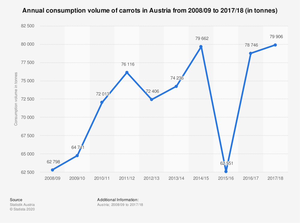 Statistic: Annual consumption volume of carrots in Austria from 2008/09 to 2017/18 (in tonnes) | Statista