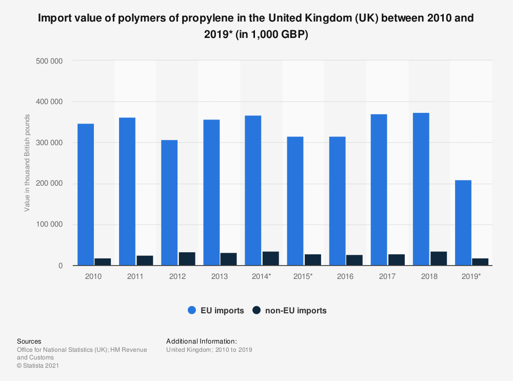 Statistic: Import value of polymers of propylene in the United Kingdom (UK) between 2010 and 2018 (in 1,000 GBP) | Statista