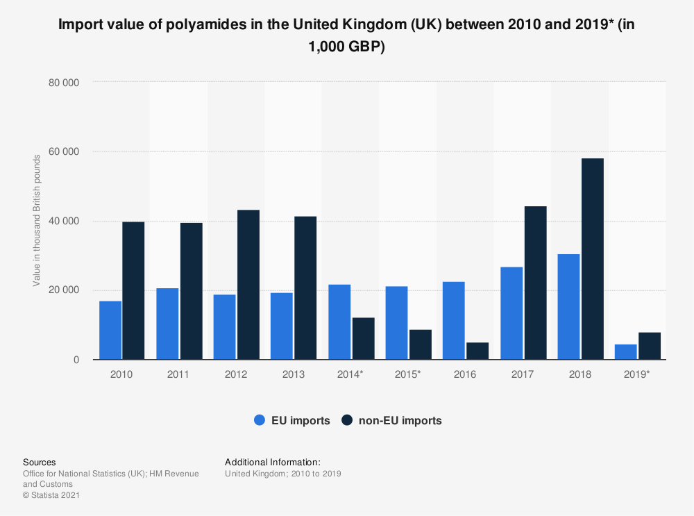 Statistic: Import value of polyamides in the United Kingdom (UK) between 2010 and 2019* (in 1,000 GBP) | Statista