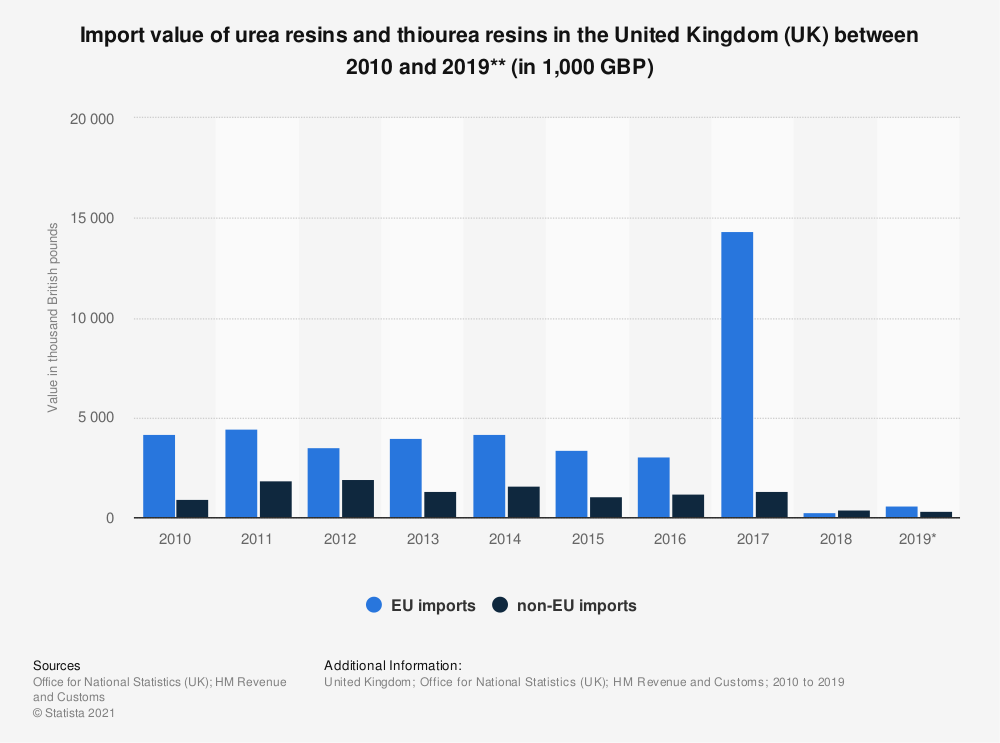 Statistic: Import value of urea resins and thiourea resins in the United Kingdom (UK) between 2010 and 2019** (in 1,000 GBP) | Statista