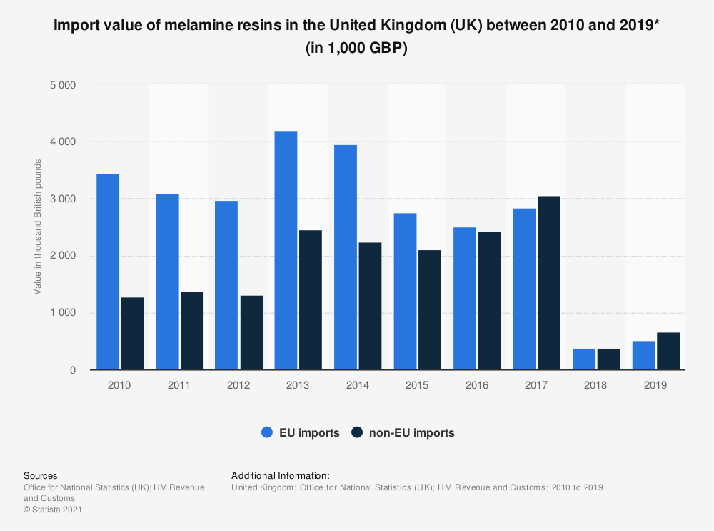 Statistic: Import value of melamine resins in the United Kingdom (UK) between 2010 and 2019* (in 1,000 GBP) | Statista