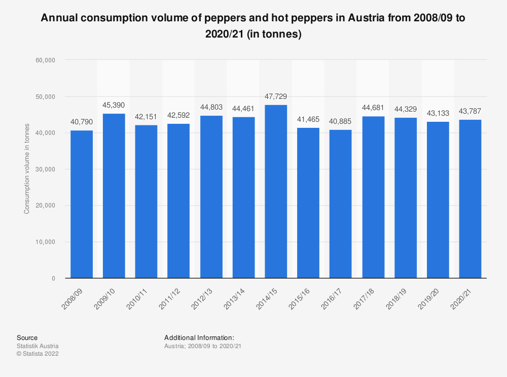 Statistic: Annual consumption volume of peppers and hot peppers in Austria from 2008/09 to 2017/18 (in tonnes) | Statista