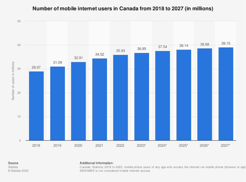 Statistic: Number of mobile phone internet users in Canada from 2015 to 2022 (in millions) | Statista