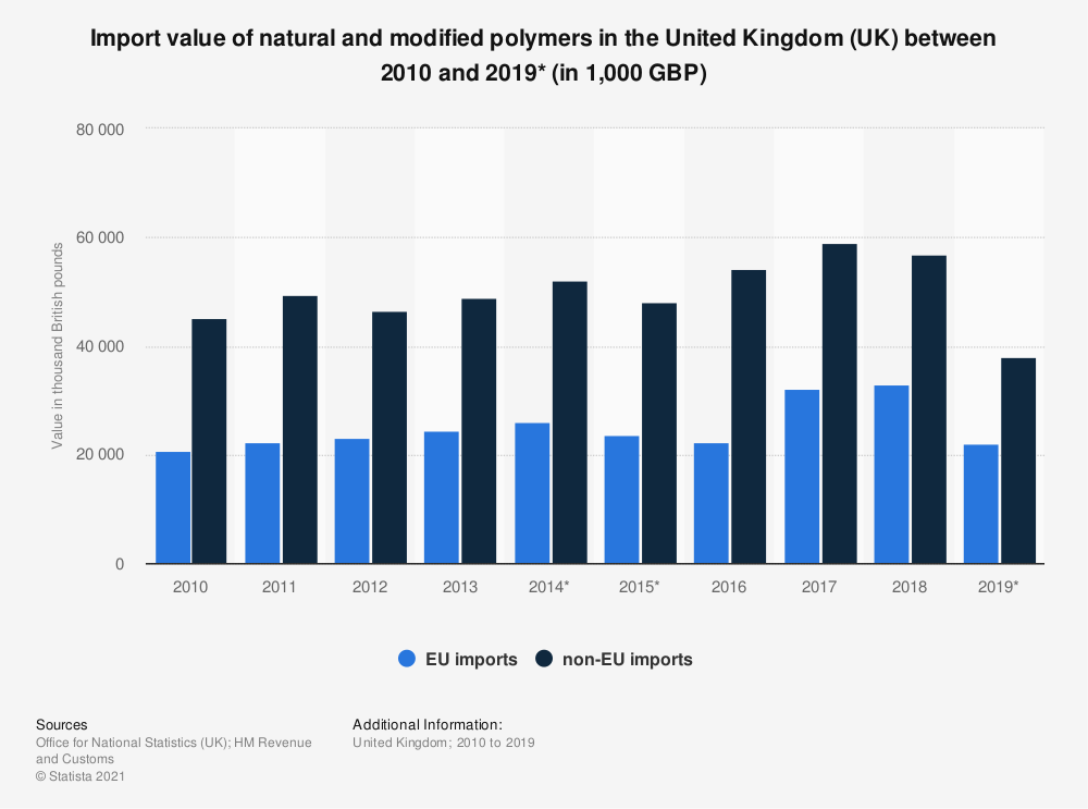Statistic: Import value of natural and modified polymers in the United Kingdom (UK) between 2010 and 2018 (in 1,000 GBP) | Statista