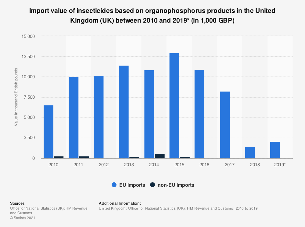Statistic: Import value of insecticides based on organophosphorus products in the United Kingdom (UK) between 2010 and 2019* (in 1,000 GBP) | Statista