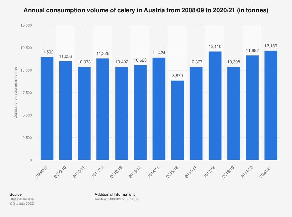 Statistic: Annual consumption volume of celery in Austria from 2008/09 to 2017/18 (in tonnes)   Statista