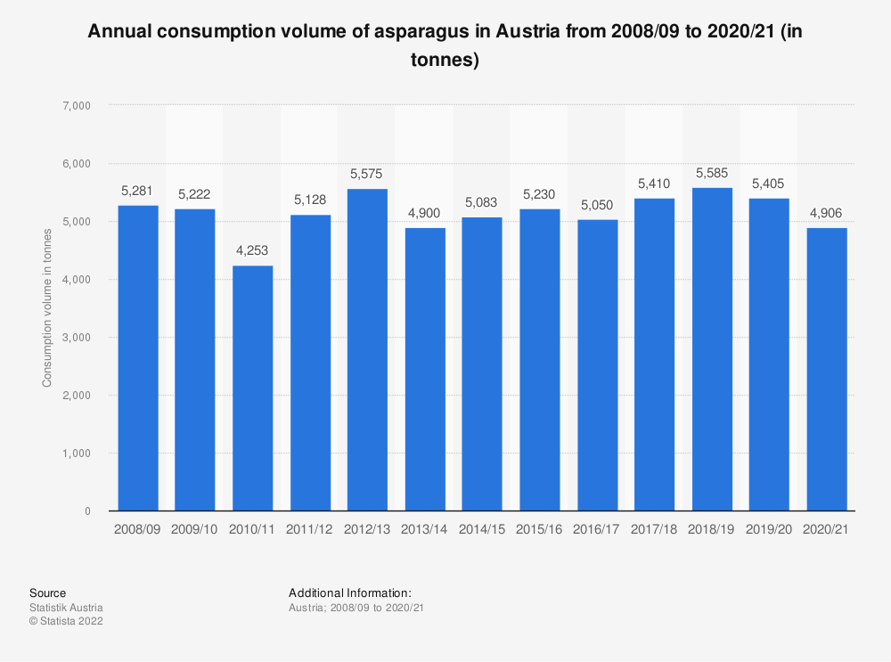 Statistic: Annual consumption volume of asparagus in Austria from 2008/09 to 2016/17 (in tonnes) | Statista