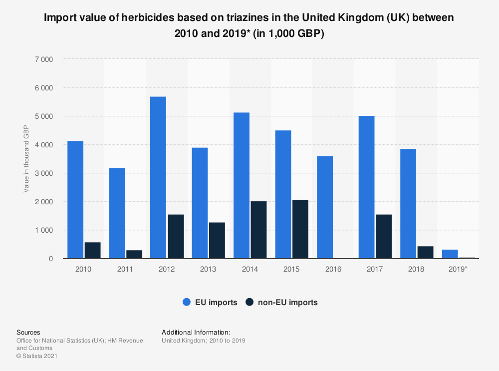 Statistic: Import value of herbicides based on triazines in the United Kingdom (UK) between 2010 and 2019* (in 1,000 GBP) | Statista