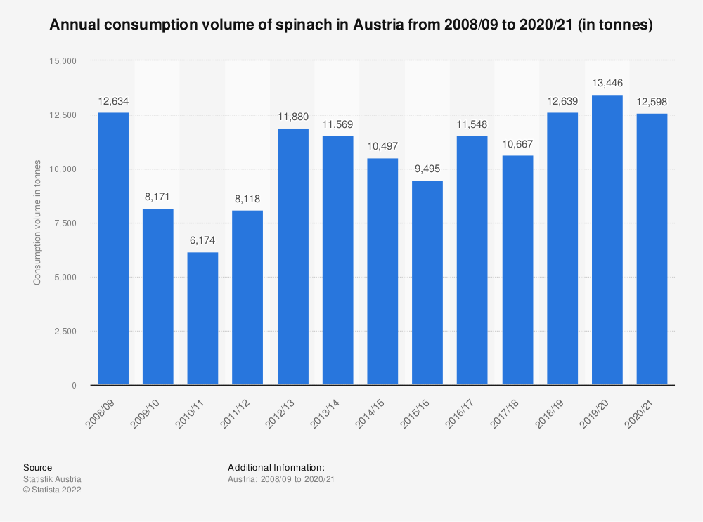 Statistic: Annual consumption volume of spinach in Austria from 2008/09 to 2016/17 (in tonnes) | Statista