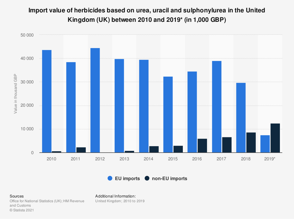 Statistic: Import value of herbicides based on urea, uracil and sulphonylurea in the United Kingdom (UK) between 2010 and 2018 (in 1,000 GBP) | Statista