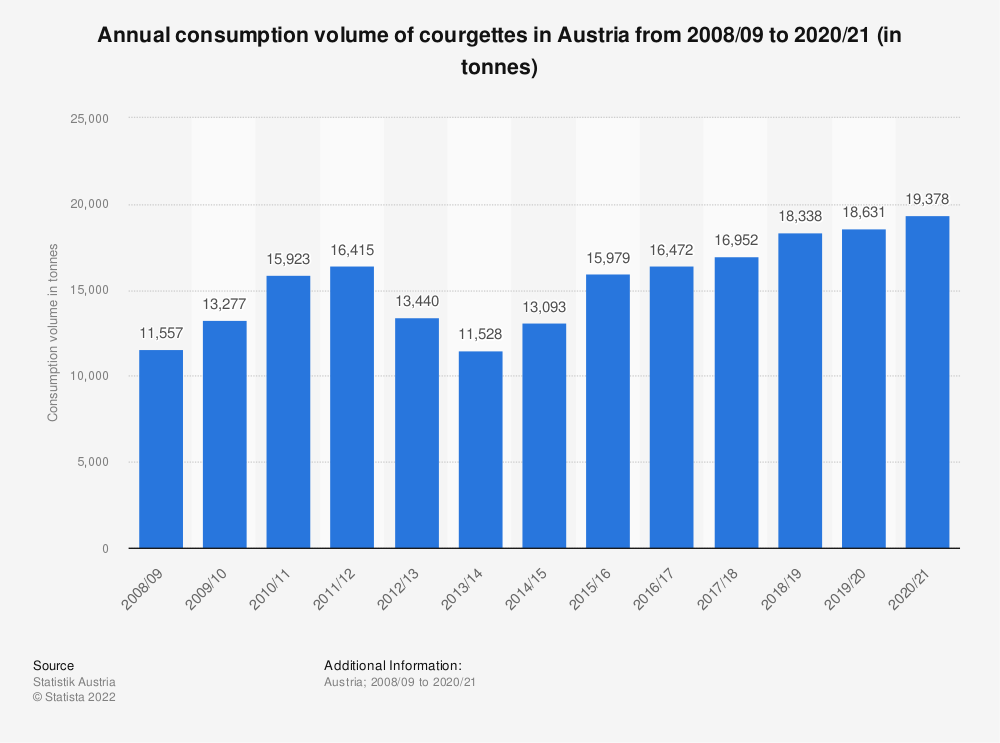 Statistic: Annual consumption volume of courgettes in Austria from 2008/09 to 2017/18 (in tonnes) | Statista