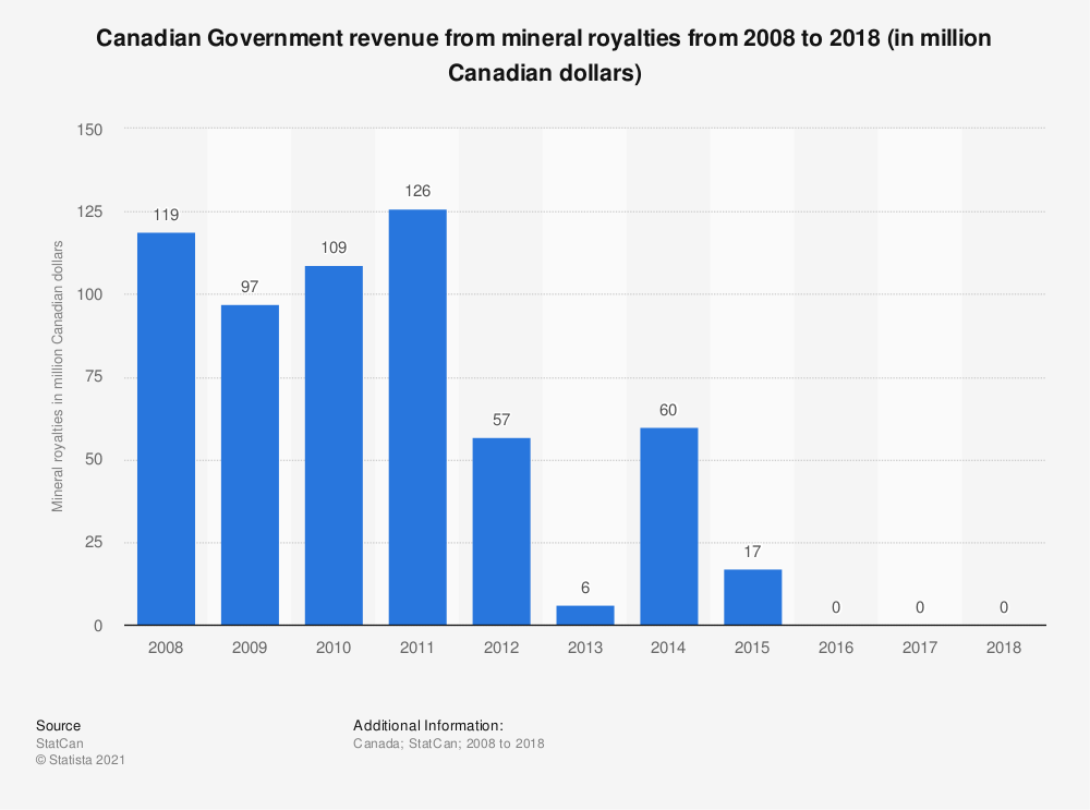 Statistic: Canadian Government revenue from mineral royalties from 2008 to 2018 (in million Canadian dollars) | Statista
