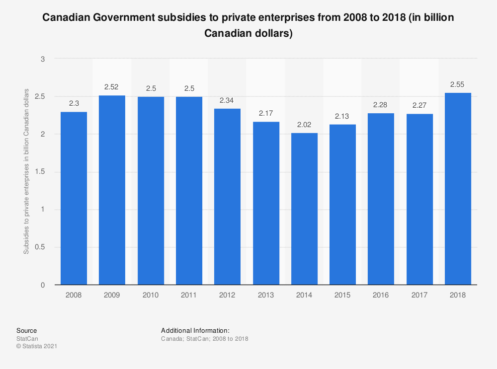 Statistic: Canadian Government subsidies to private enterprises from 2008 to 2018 (in billion Canadian dollars) | Statista