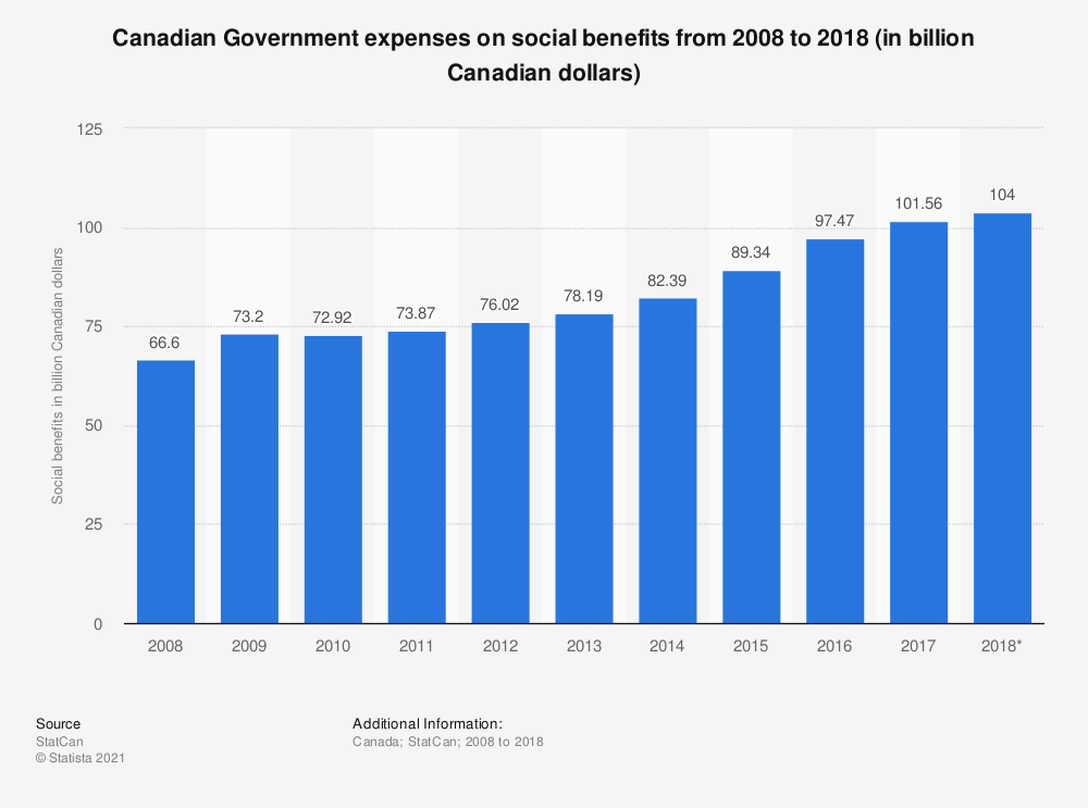 Statistic: Canadian Government expenses on social benefits from 2008 to 2017 (in billion Canadian dollars) | Statista
