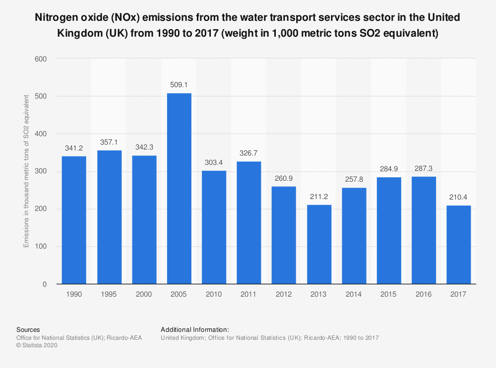 Statistic: Nitrogen oxide (NOx) emissions from the water transport services sector in the United Kingdom (UK) from 1990 to 2017 (weight in 1,000 metric tons SO2 equivalent) | Statista