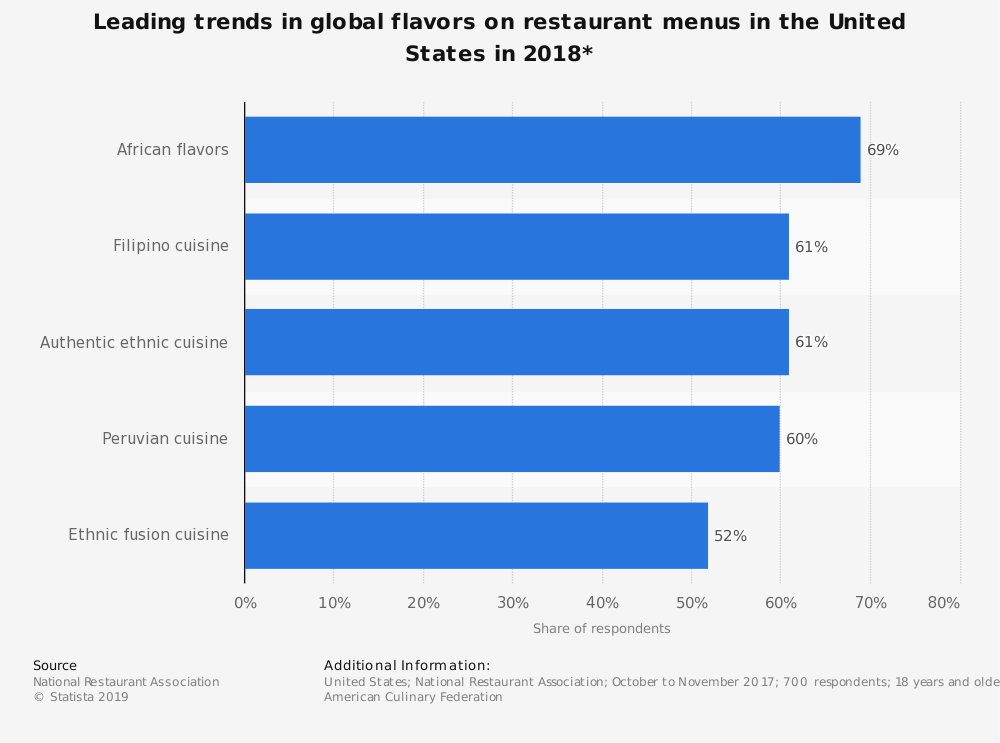 Statistic: Leading trends in global flavors on restaurant menus in the United States in 2018* | Statista
