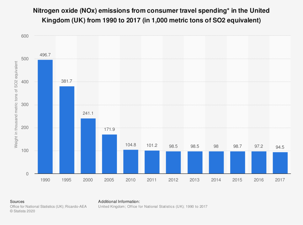 Statistic: Nitrogen oxide (NOx) emissions from consumer travel spending* in the United Kingdom (UK) from 1990 to 2017 (in 1,000 metric tons of SO2 equivalent) | Statista