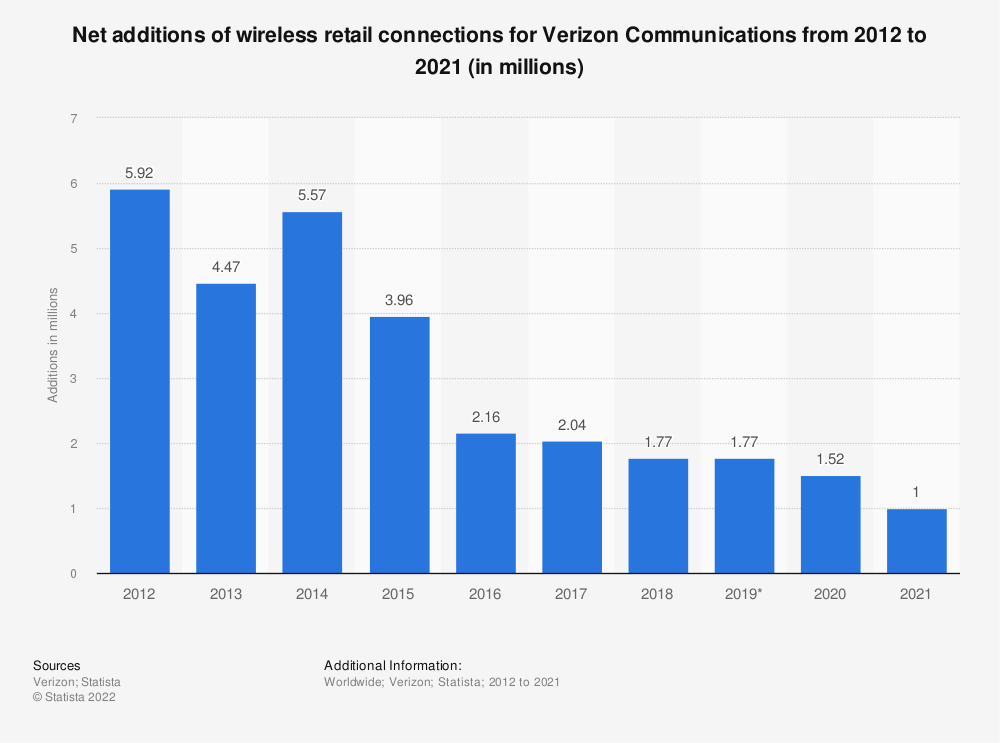 Statistic: Net additions of wireless retail connections for Verizon Communications from 2012 to 2018 (in millions) | Statista