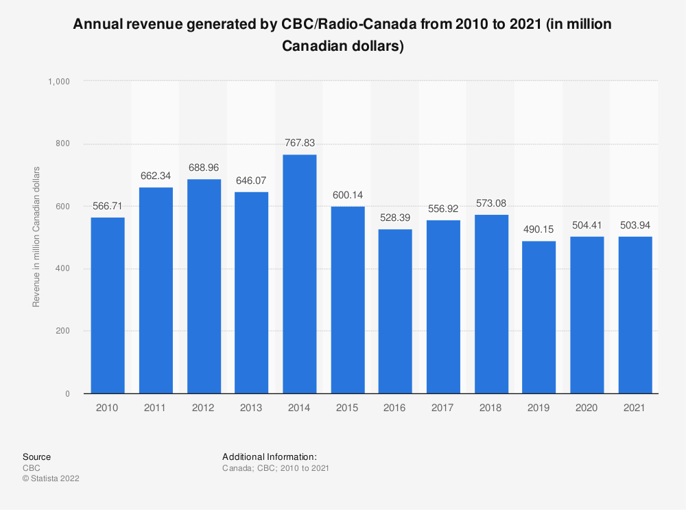 Statistic: Annual revenue generated by CBC/Radio-Canada from 2010 to 2018 (in million Canadian dollars) | Statista