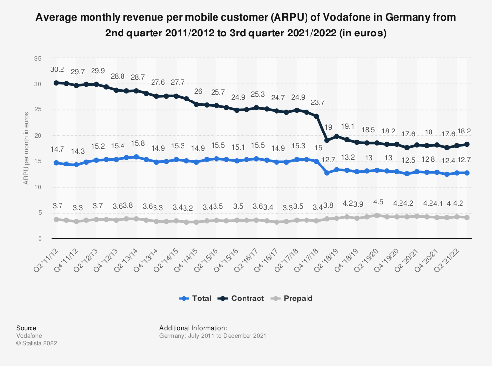 Statistic: Average monthly revenue per mobile customer (ARPU) of Vodafone in Germany from 2nd quarter 2011/2012 to 1st quarter 2018/2019 (in euros) | Statista