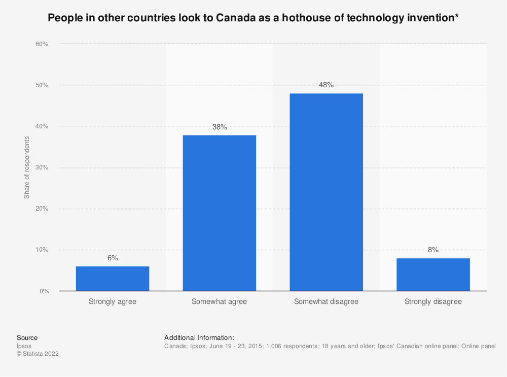 Statistic: People in other countries look to Canada as a hothouse of technology invention* | Statista