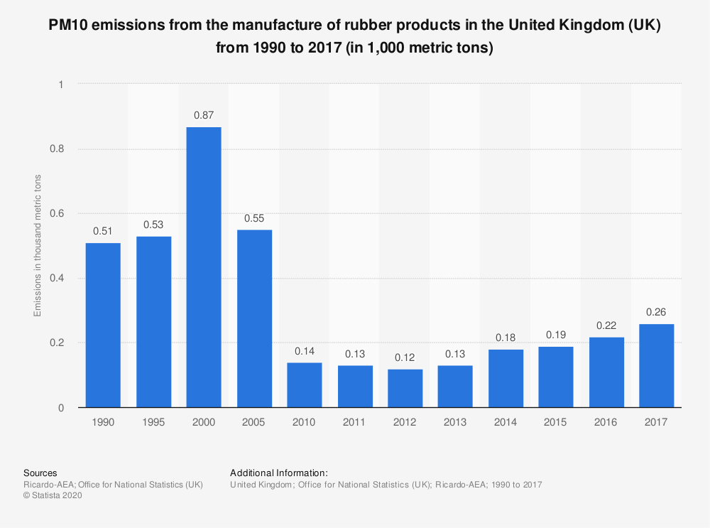 Statistic: PM10 emissions from the manufacture of rubber products in the United Kingdom (UK) from 1990 to 2017 (in 1,000 metric tons) | Statista