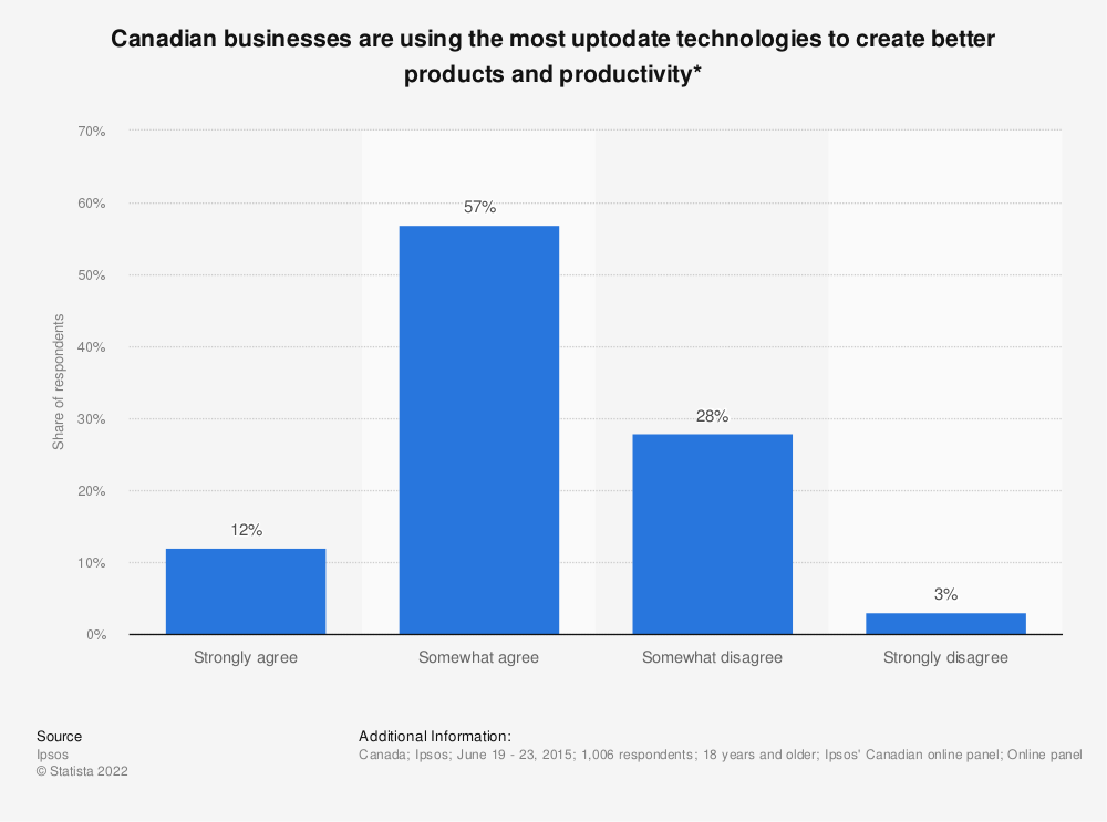 Statistic: Canadian businesses are using the most up‐to‐date technologies to create better products and productivity* | Statista