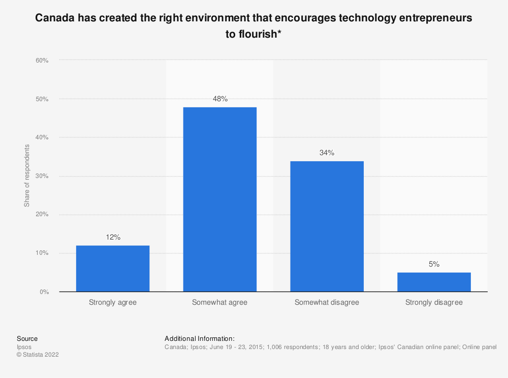 Statistic: Canada has created the right environment that encourages technology entrepreneurs to flourish* | Statista