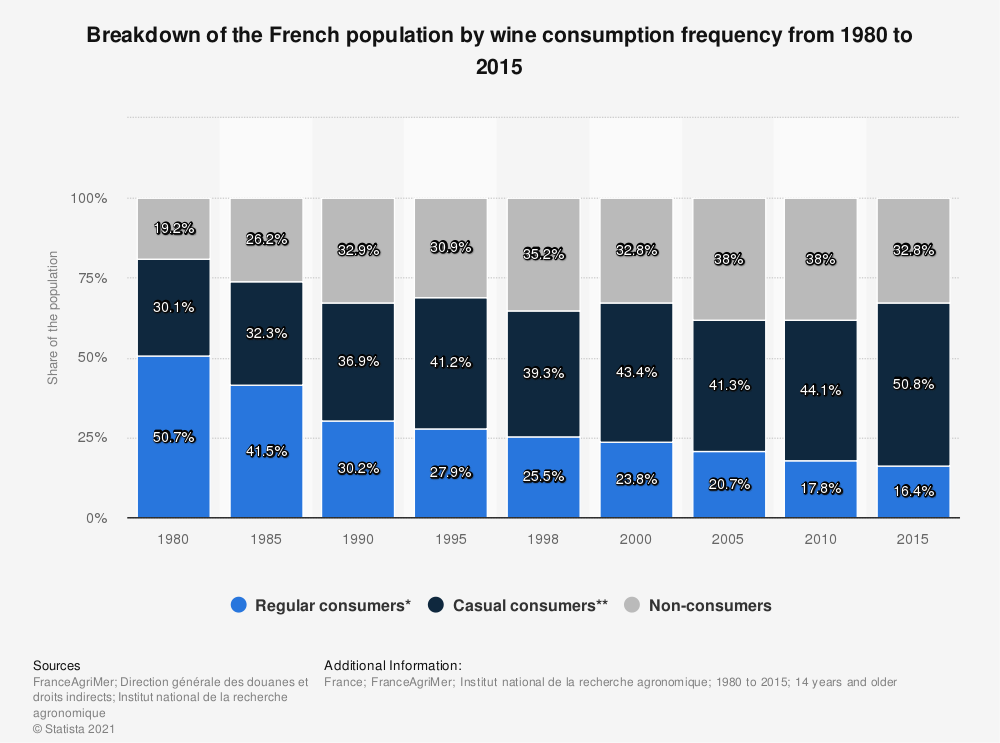 Statistic: Breakdown of the French population by wine consumption frequency from 1980 to 2015 | Statista