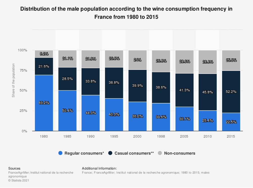 Statistic: Distribution of the male population according to the wine consumption frequency in France from 1980 to 2015 | Statista