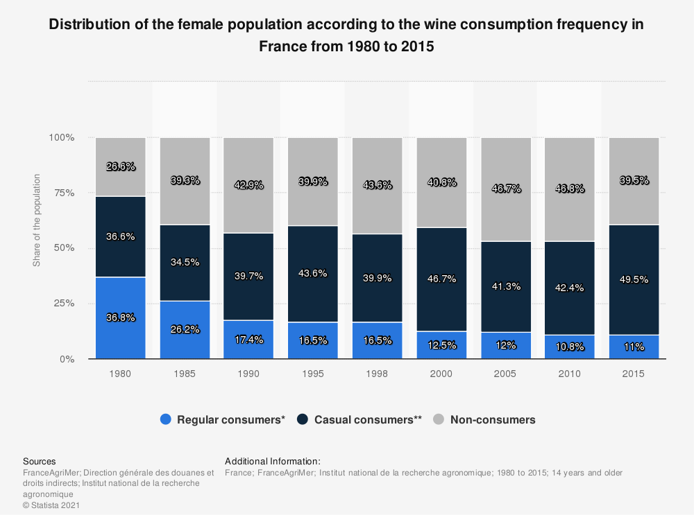 Statistic: Distribution of the female population according to the wine consumption frequency in France  from 1980 to 2010 | Statista