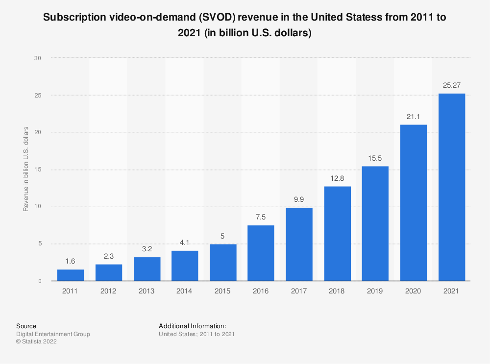 Statistic: Subscription video on demand (SVoD) revenue in the United Statess from 2011 to 2019 (in billion U.S. dollars) | Statista