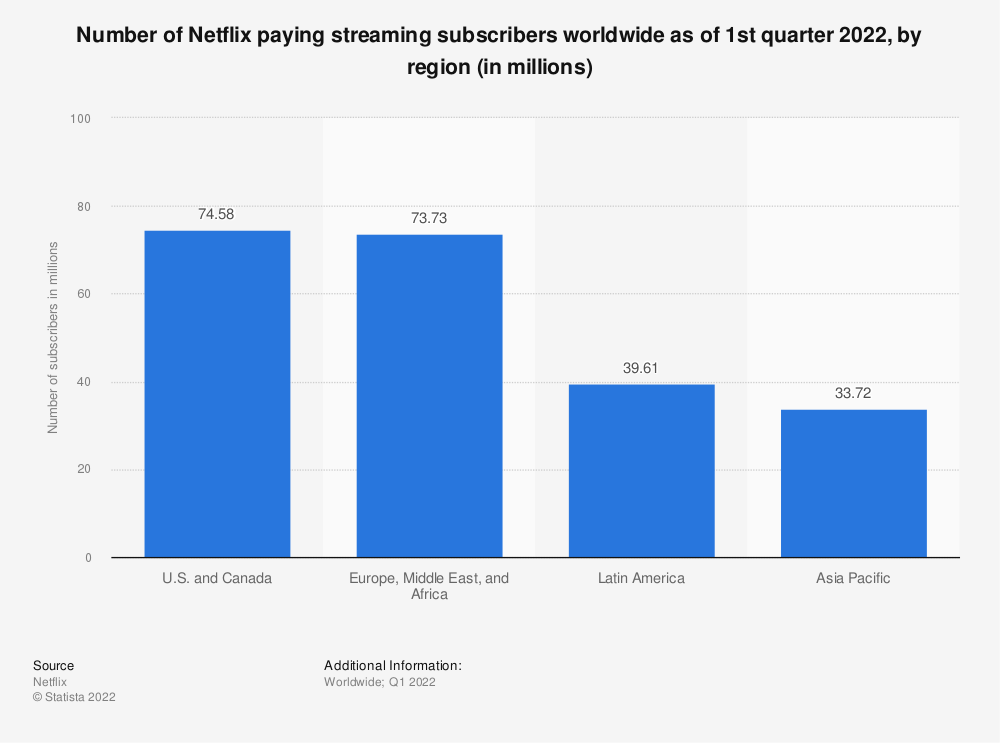 Statistic: Number of Netflix paying streaming subscribers worldwide in 4th quarter 2020, by region (in millions) | Statista