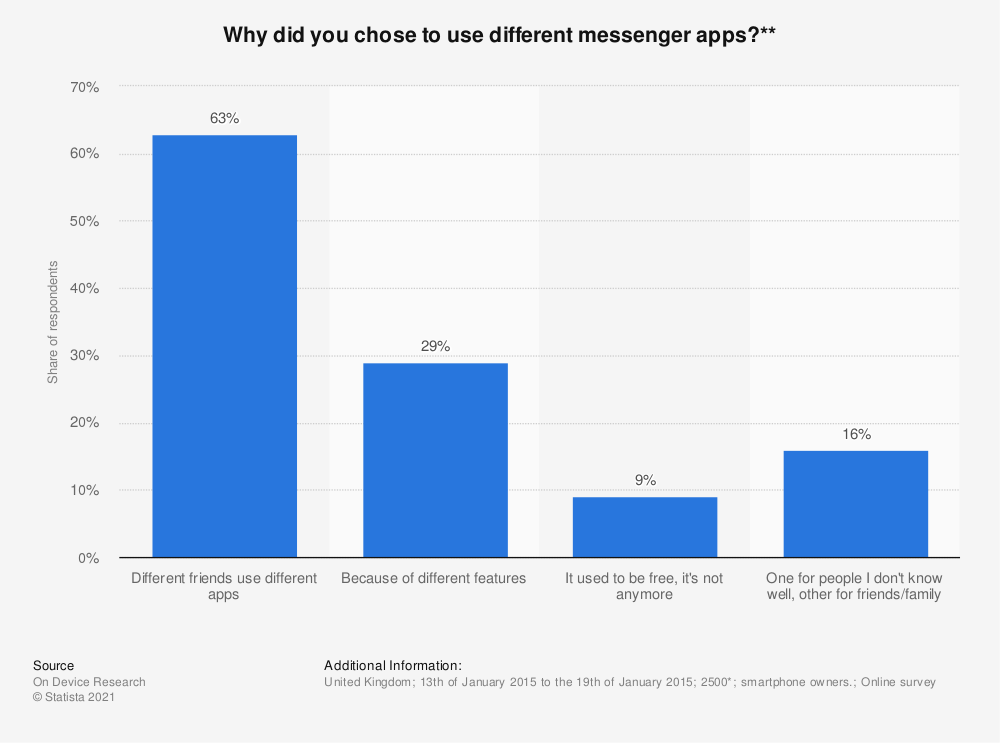 Statistic: Why did you chose to use different messenger apps?** | Statista