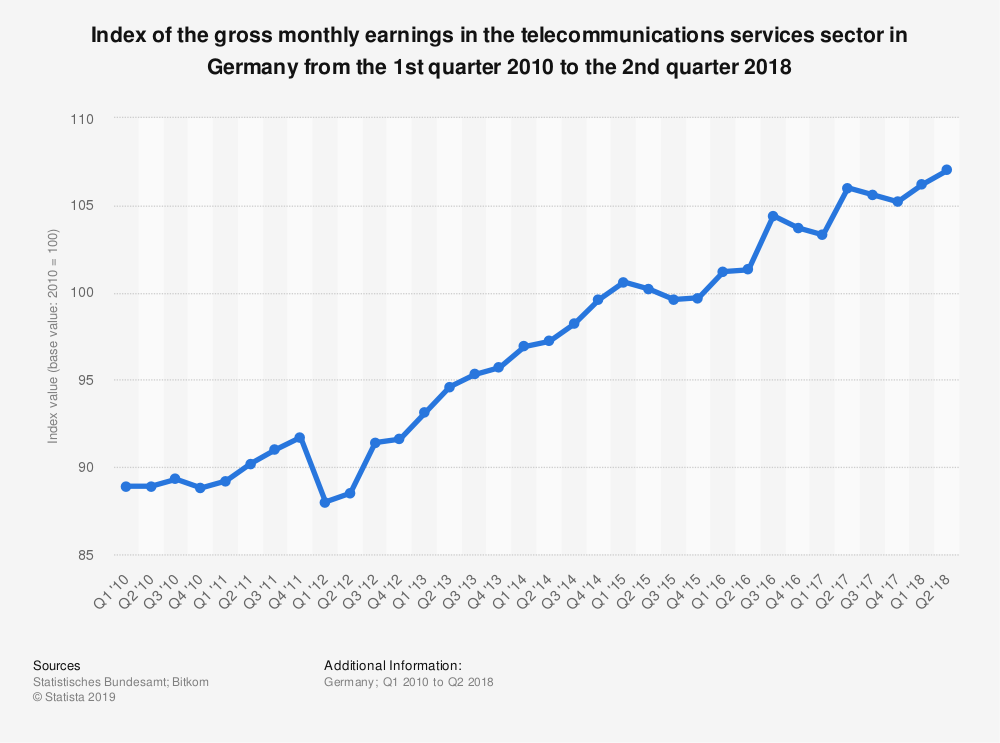 Statistic: Index of the gross monthly earnings in the telecommunications services sector in Germany from the 1st quarter 2010 to the 2nd quarter 2018 | Statista